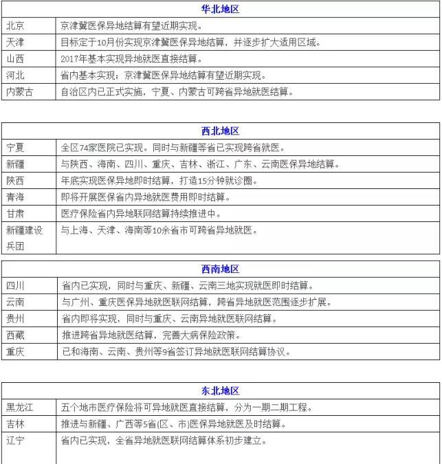 果断收藏 全国32省医保异地互通进度一览表