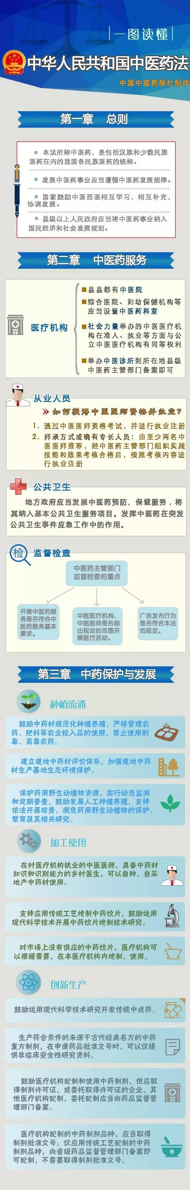 政策解析 图解读懂《中医药法》 简单明了